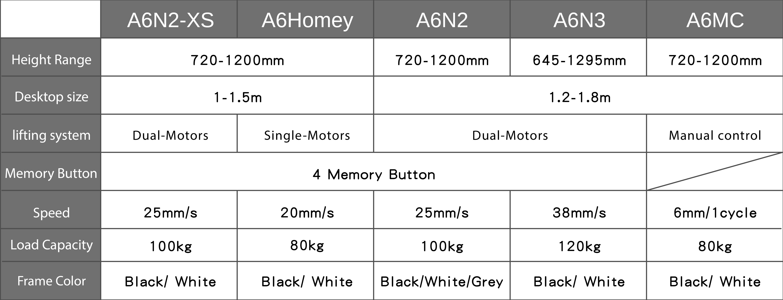 Standing desk model comparison-eng-infographic